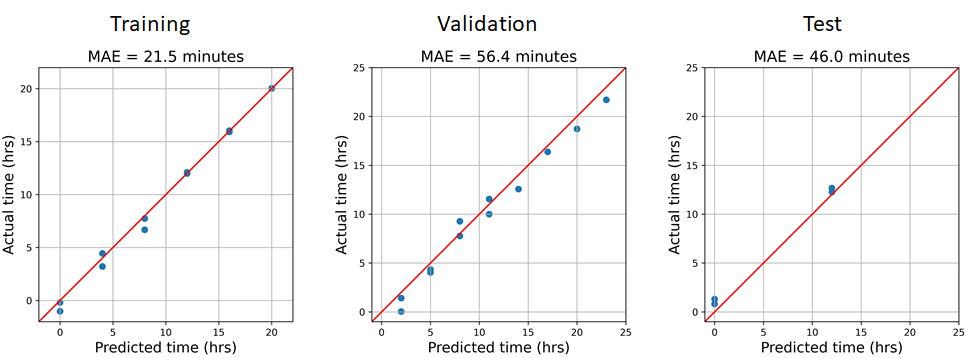 Line plots showing the actual sampling times (blue) and the predicted sampling times (orange).